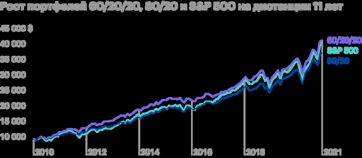 Портфель с инструментами сегмента роскоши опередил S&P500 применьшем риске