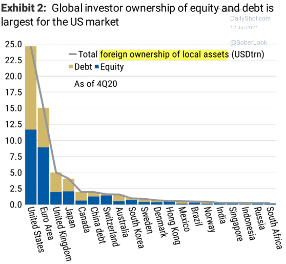 Участие иностранных инвесторов в торговле на финансовых рынках разных стран в триллионах долларов. Желтый — долговые обязательства, синий — акции. Источник: Daily Shot