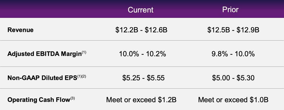 Текущие значения финансовых показателей (Current) и ожидаемые (Prior). Источник: презентация компании за 2 квартал 2020года, 9 слайд
