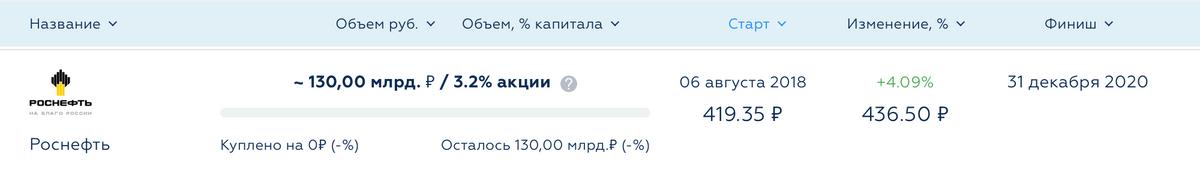 Скоро пройдет год с момента объявления руководства «Роснефти» о выкупе акций, но пока ничего невыкупили. Источник: Invest-idei.ru
