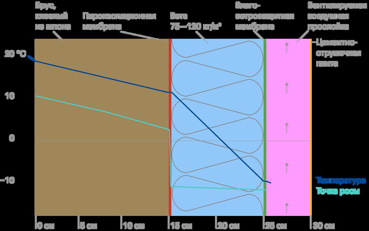 Расчет утепления деревянного дома на теплотехническом калькуляторе