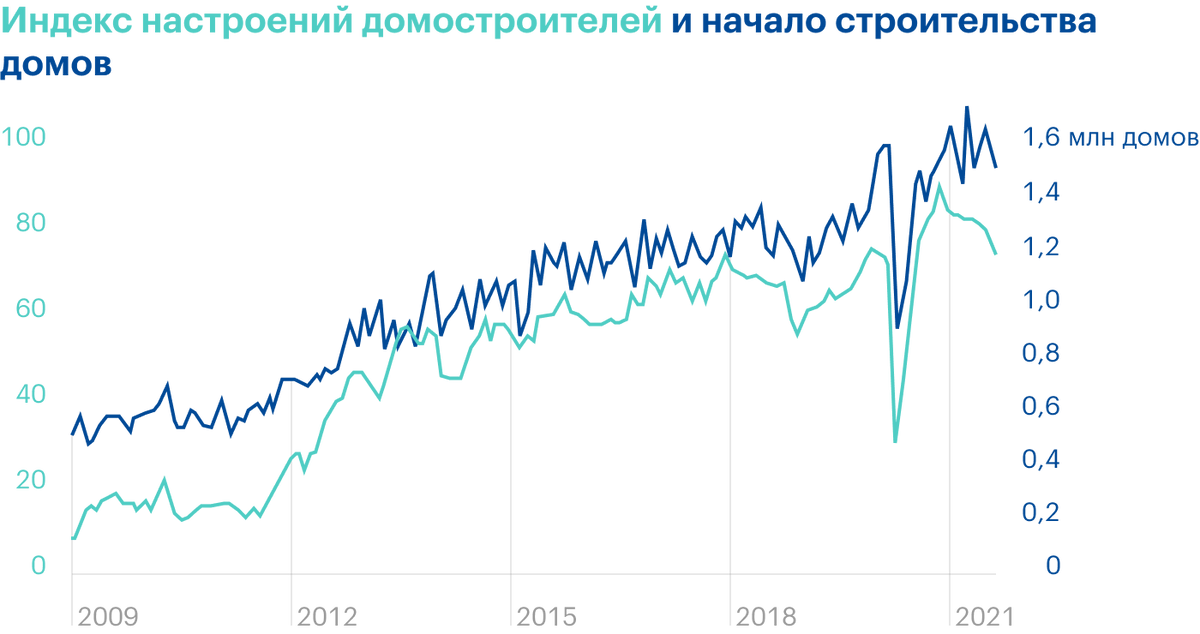 Источник: Daily Shot, Homebuilder sentiment suggests that housing starts could moderate further