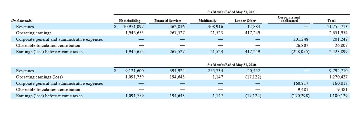 Финансовые показатели компании за 6 месяцев. Источник: квартальный отчет компании, стр.11