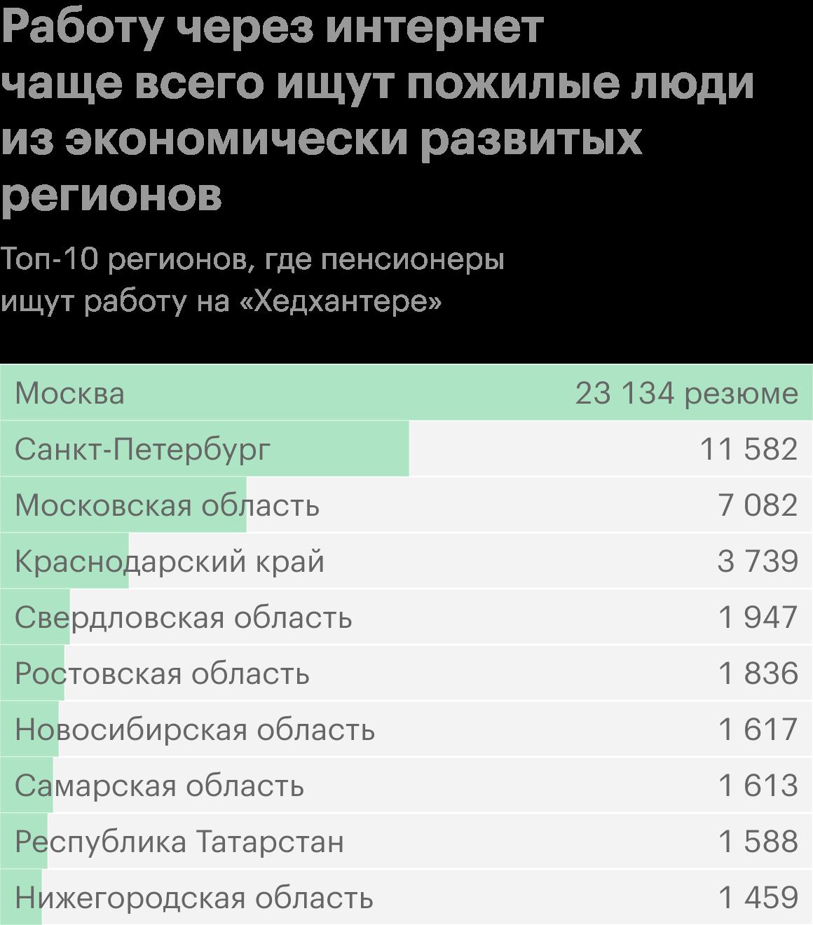 Источник: Росстат — уровень безработицы и занятость населения