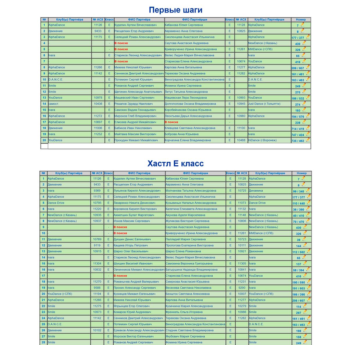 Чемпионат России — 2019. Крохотный кусочек списка участников. Всего в нем свыше 800человек, многие из которых танцевали сразу в нескольких номинациях, например и в классике, и в ДнД