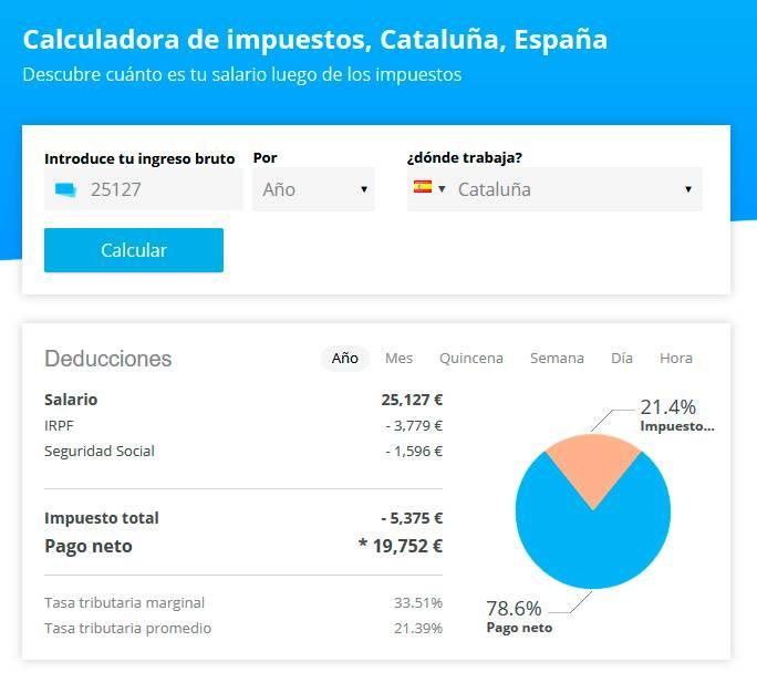 Налоговый калькулятор, иллюстрирующий заработок среднестатистического каталонца в 2019году. Заработанные 25 127€ облагаются 21,4%налогов