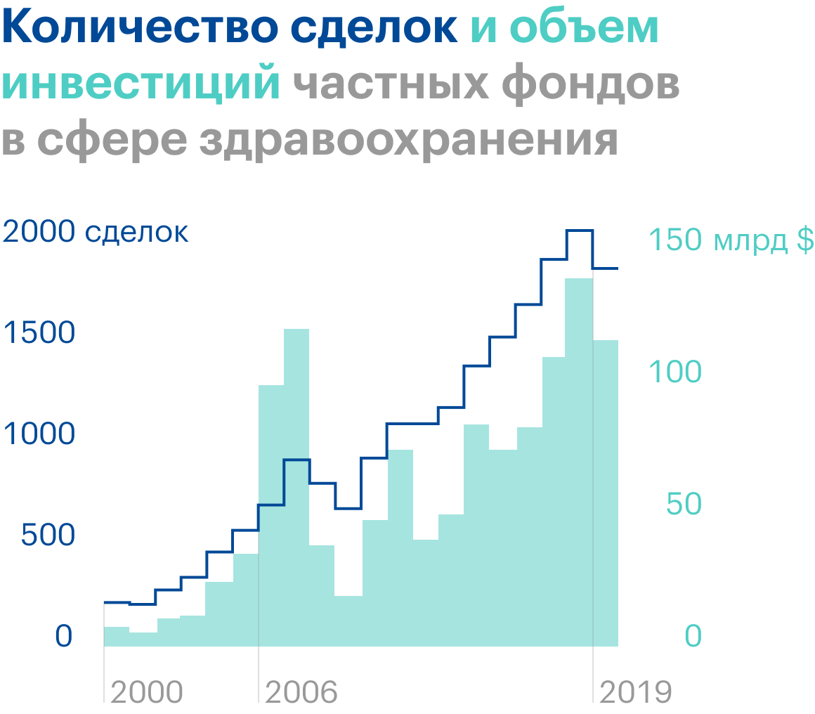 Источник: исследование «Does private equity investment in healthcare benefit patients? Evidence from nursing homes», стр.43(45)