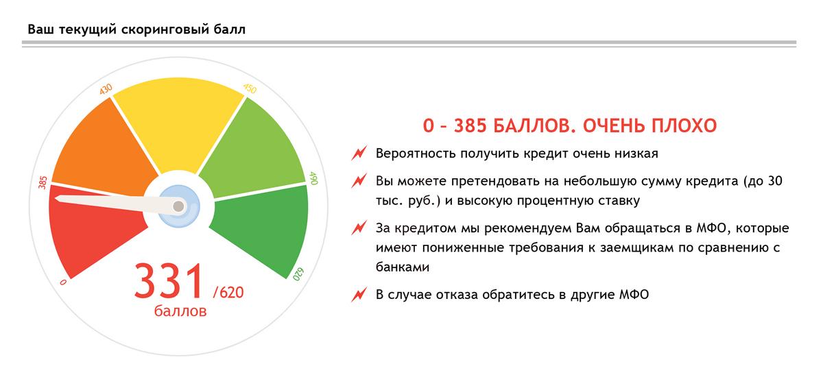 Пример кредитного рейтинга в этом БКИ