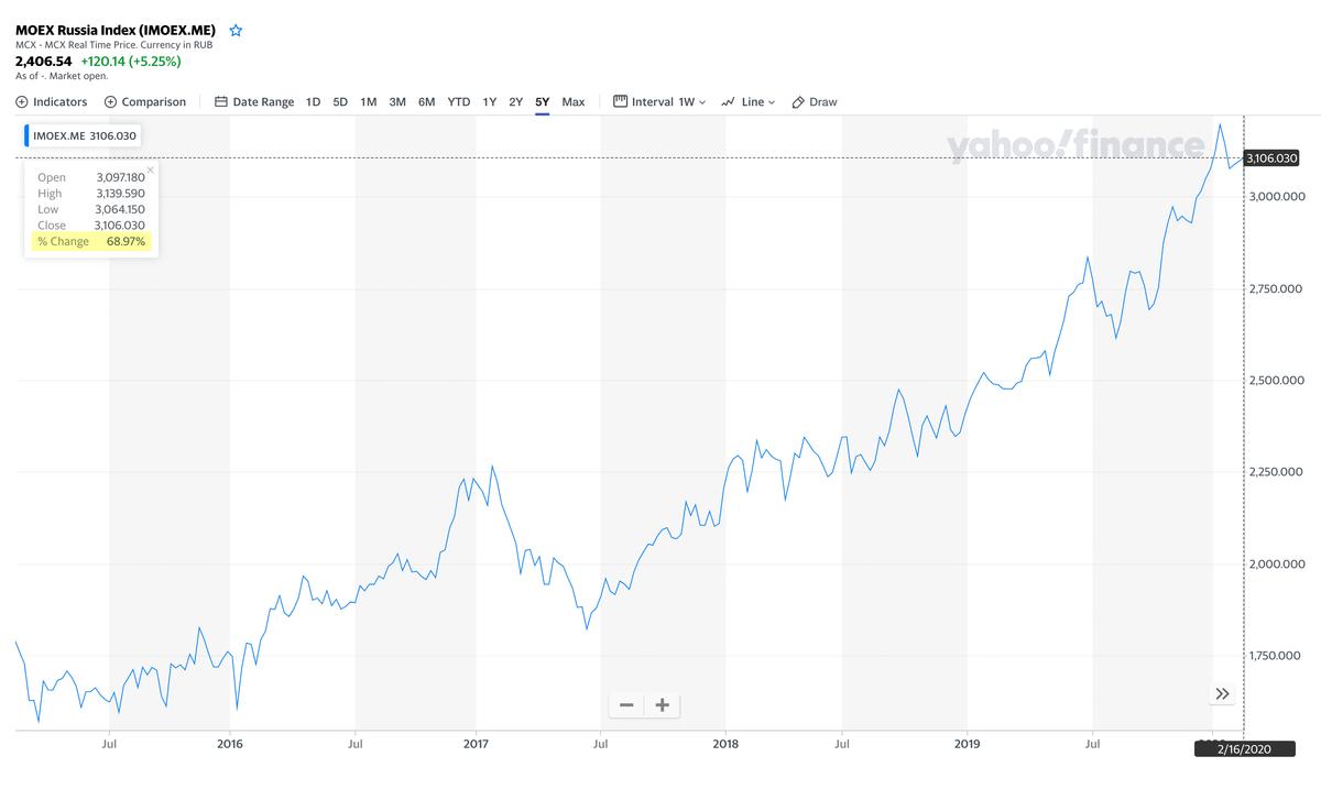 Рост индекса ММВБ за последние 5 лет