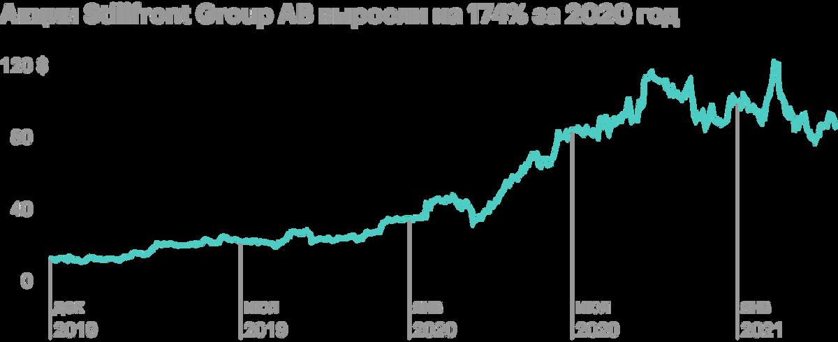 Акции Stillfront Group AB. Источник: tradingview.com
