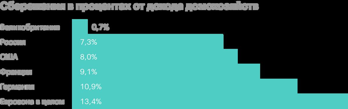 Источник: ОЭСР