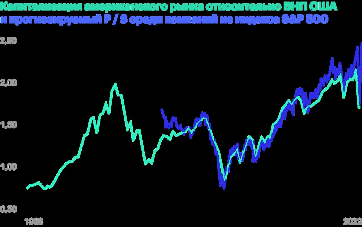 Капитализация компаний растет быстрее продаж. Источник: Wall Street Journal
