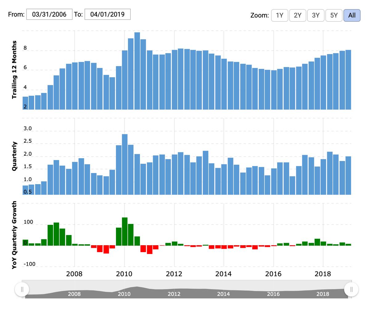Выручка Oshkosh. Сверху — изменения в годовом выражении, посередине — вквартальном, снизу — квартальный рост / убыток в процентах по сравнению спредыдущим годом. Источник: Macrotrends