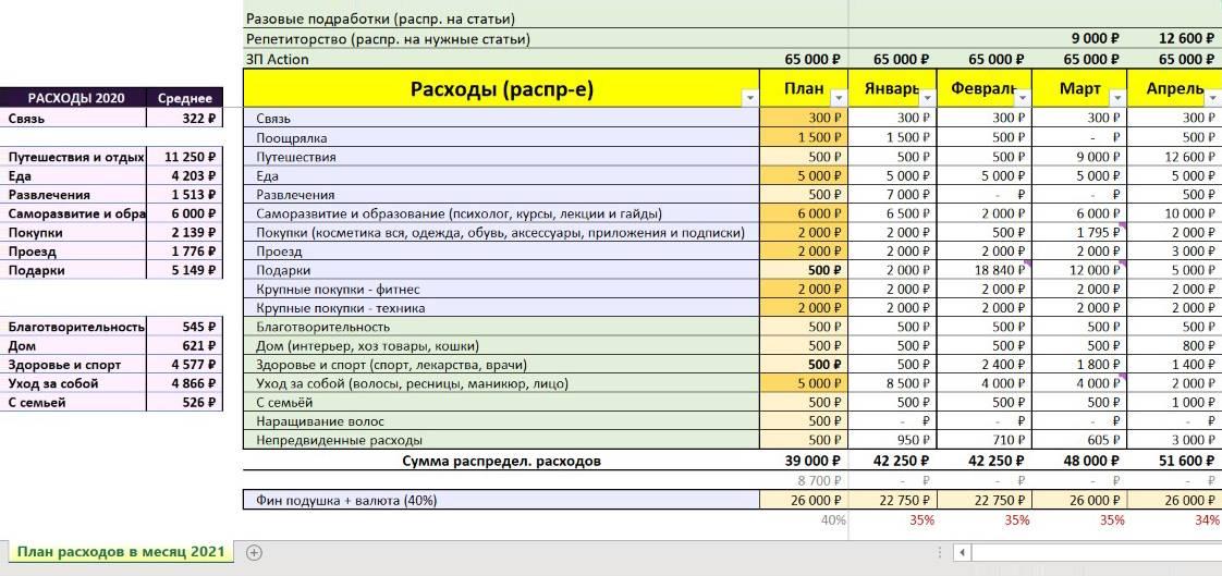 Таблица в «Экселе» с запланированными на месяц расходами