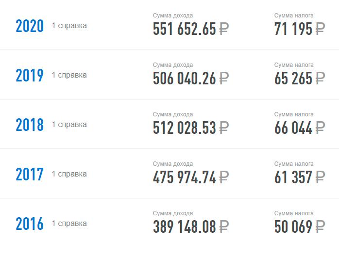 Мой доход на официальном месте работы подрос — на 101 000<span class=ruble>Р</span> в год, ведь я теперь специалист с опытом и премия выше