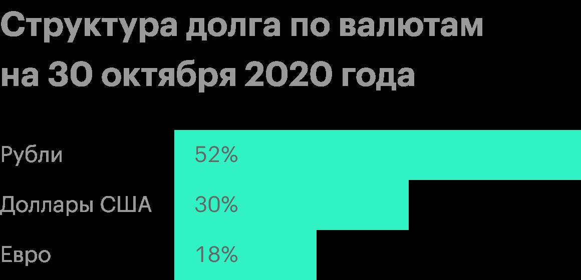 Источник: презентация «Газпром-нефти» по итогам 3 квартала 2020года