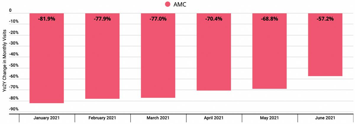 Показатели трафика AMC в сравнении с 2019годом. Источник: Placer
