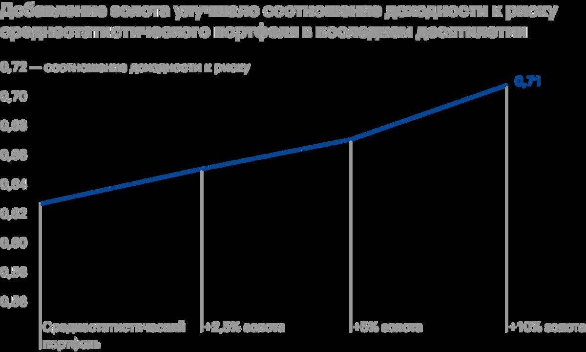 Рассматриваемый период: с 31декабря 2009года по 31декабря 2019года. Присоставлении среднестатистического портфеля учитывалось среднее распределение инструментов в портфелях индивидуальных инвесторов за последние двадцать лет. Он включает в себя 47%акций, 36%облигаций и 17% альтернативных активов, а именно: 3%REIT, 11%активов из индекса HFRI Hedge Fund и 3%коммодити. Увеличение доли золота происходит за счет пропорционального уменьшения остальных активов. Соотношение доходности к риску рассчитывается так: годовая доходность / годовая волатильность. Источник: GoldHub