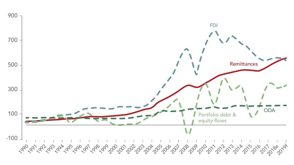 Рост объема денежных переводов, поступающих в страны с низким и средним доходом, — фактически переводы трудовых мигрантов. Источник: Всемирный банк, Migration and Development Brief31