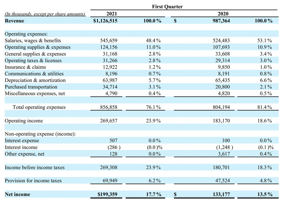 Результаты первого квартала в тысячах долларов и процентах от выручки. Источник: квартальный отчет компании, стр.4(7)