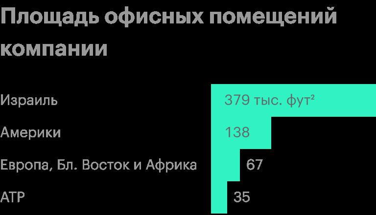 Источник: годовой отчет компании, стр.29(30)