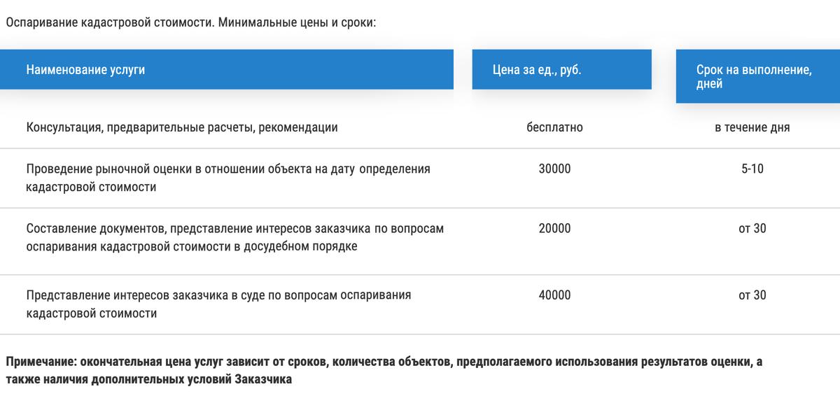 В Санкт-Петербурге и Ленобласти оценка объекта для&nbsp;оспаривания кадастровой стоимости стоит от 30 000<span class=ruble>Р</span>