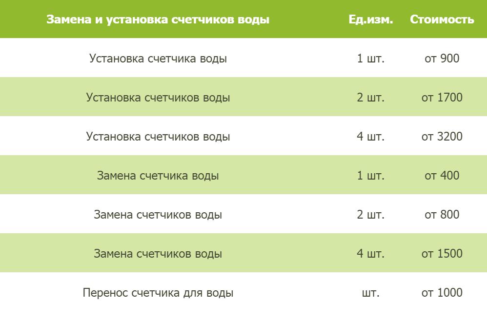 Цены в Томске