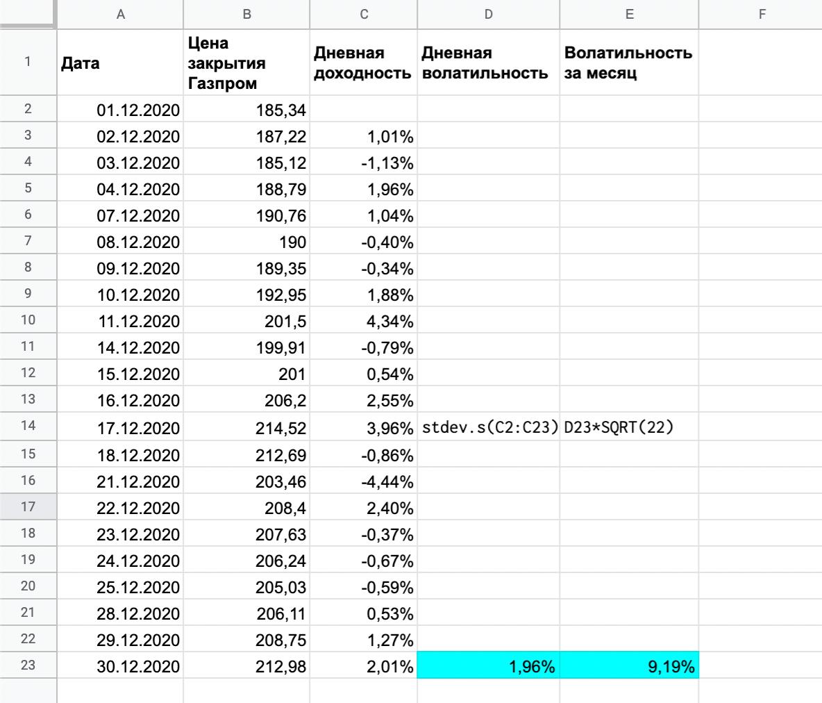 Дневная волатильность акций «Газпрома» за декабрь 2020года составила 1,96%. Если пересчитать эту волатильность на месячную, то получится 9,19%. Это историческая, то есть уже реализованная волатильность