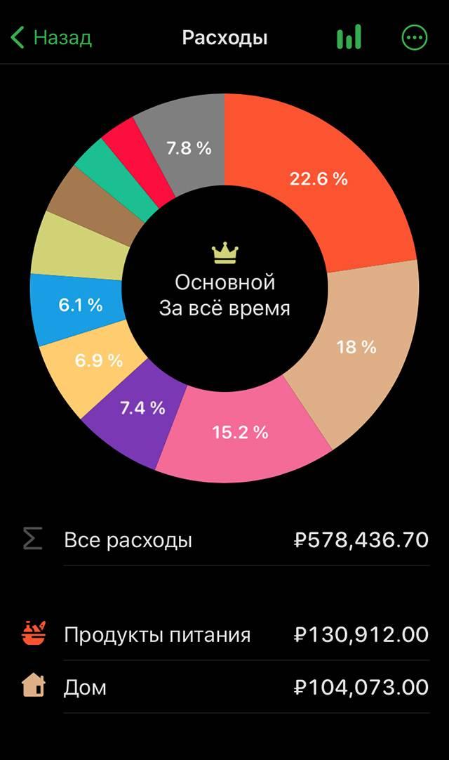 Скриншот из приложения Money Flow с категоризацией всех трат за то время, что учитываю их