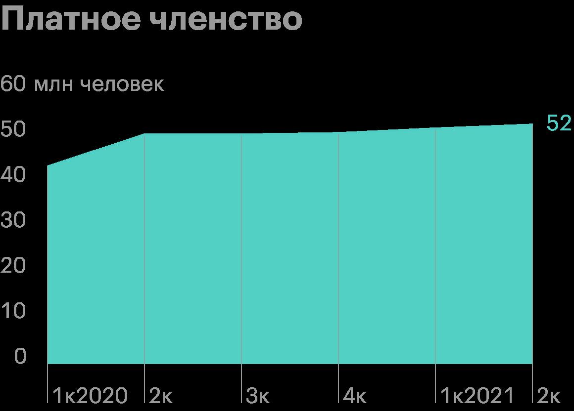 Источник: презентация отчета за второй квартал 2021 Teladoc Health, стр.8