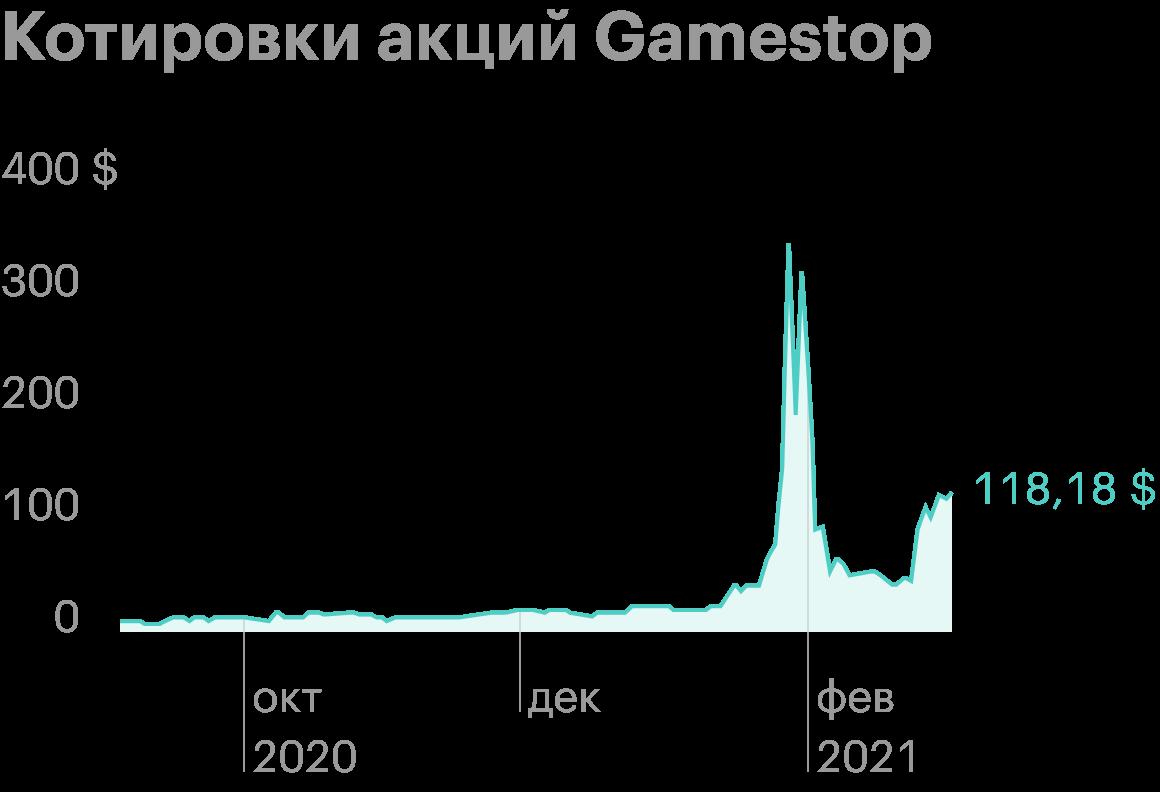 Акции Gamestop 27 января 2021года в моменте показали рост на 1745% с начала года. Источник: Google Finance