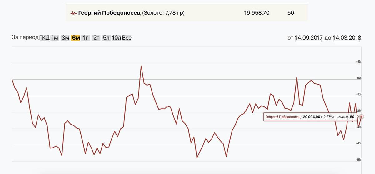 Если бы я купил «Георгия Победоносца» полгода назад и продал сейчас, получился бы убыток 2,27%