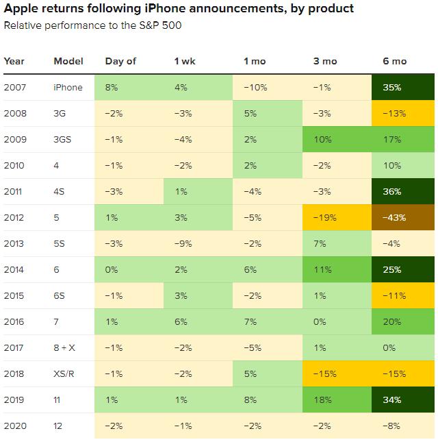 Динамика акций Apple относительно S&P;500 после презентации новых моделей iPhone по годам. Источник: CNBC