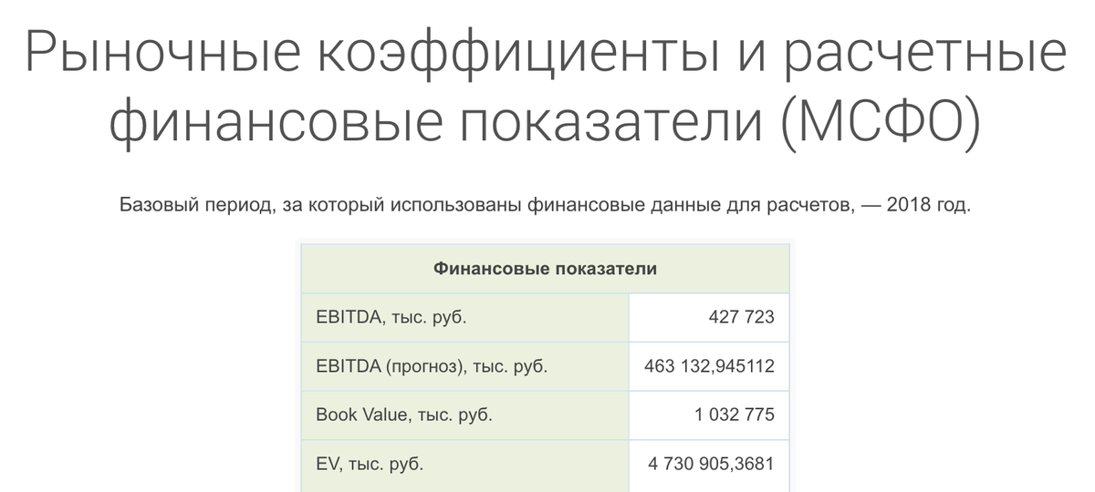 Готовый показатель EBITDA за 2018год со справочного сайта «Кономи-ру»