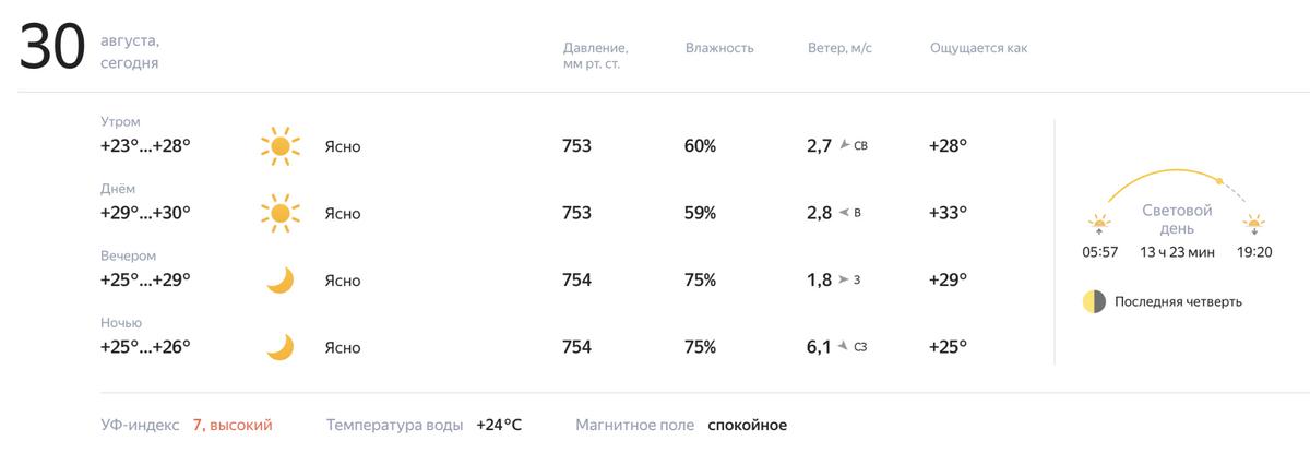 УФ-индекс со значениями 7 или{8 — стандартная ситуация дляКрыма летом: солнце здесь очень активно и по вечерам, и в пасмурную погоду. Источник:Yandex.ru
