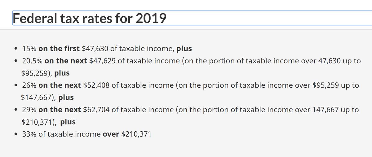 Прогрессивная шкала федеральной ставки подоходного налога