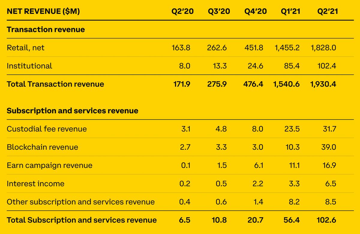 Операционные и финансовые показатели Coinbase. Источник: Coinbase
