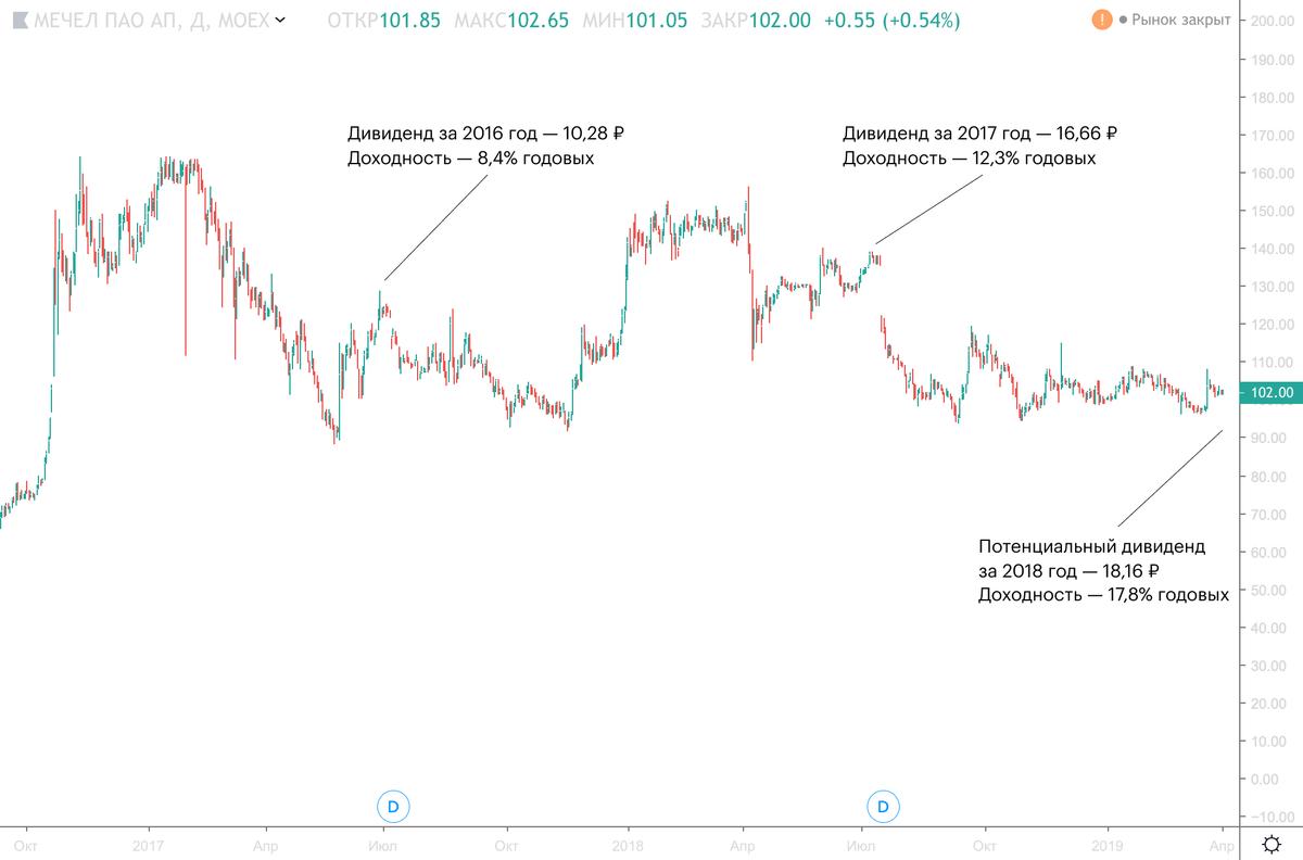 График: Tradingview.com