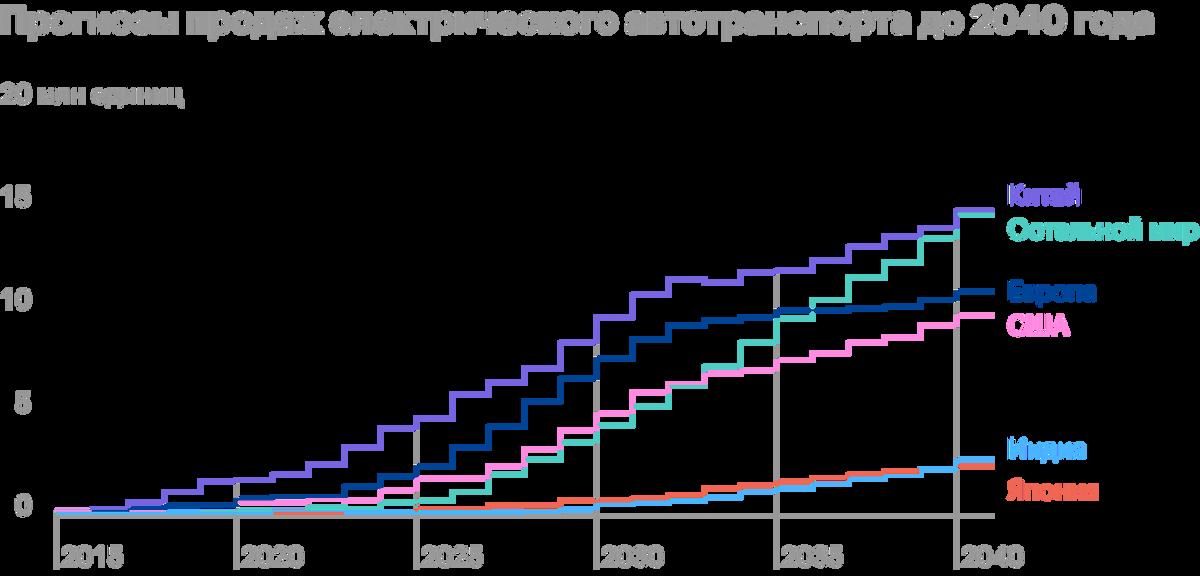 Источник: FCAB, National Blueprint forLithium Batteries 2021—2030, стр.11