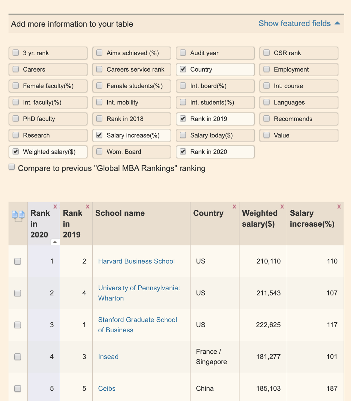 В рейтинге Financial Times можно добавить параметры, которые интересуют лично вас: язык преподавания, количество женщин-студенток, изменение рейтинга школы в последние годы