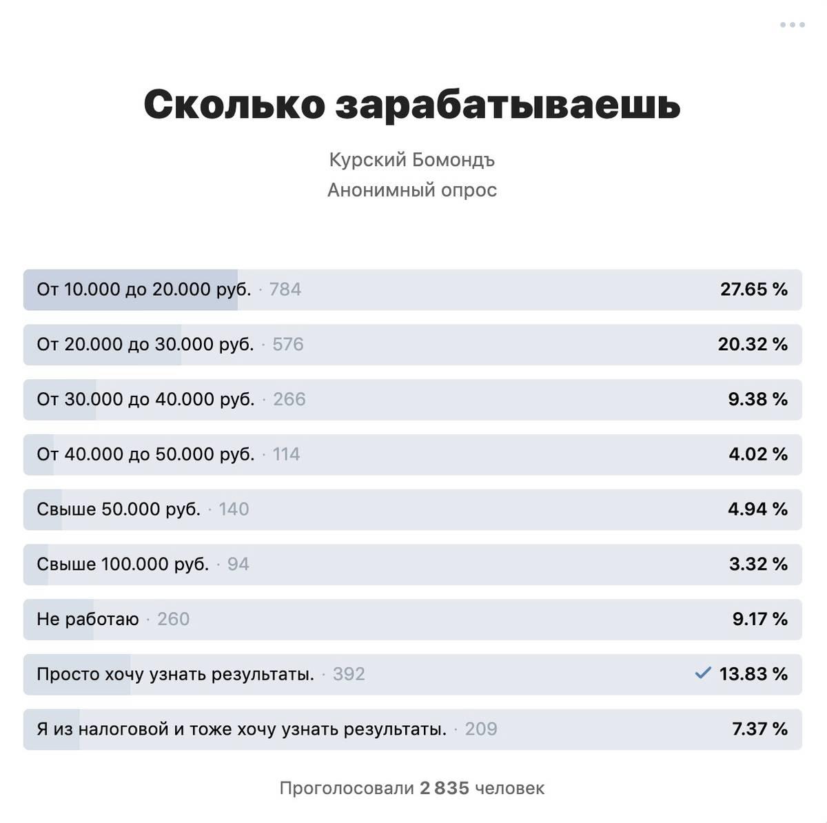 Анонимный опрос популярного курского паблика показывает средний уровень доходов