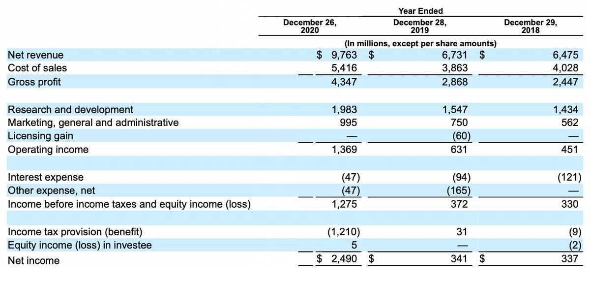 Финансовые показатели компании в миллионах долларов. Источник: годовой отчет компании, стр.49(52)