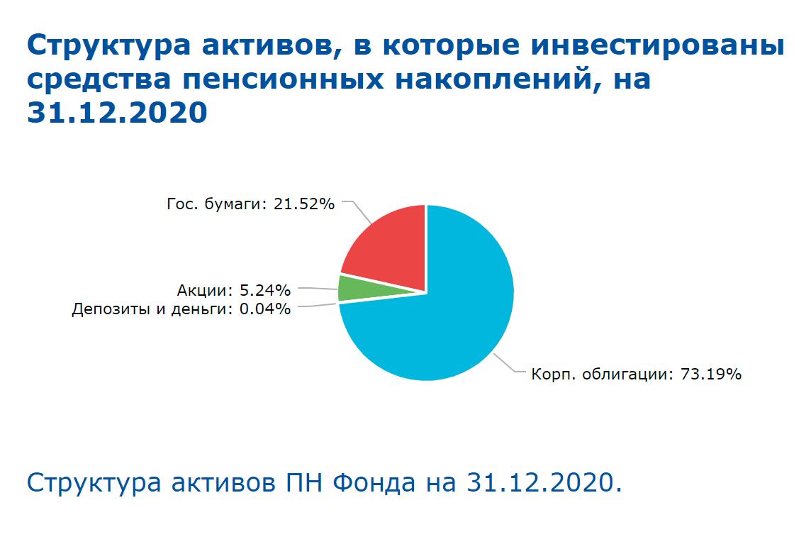 Структура активов НПФ «Социум» на31.12.2020