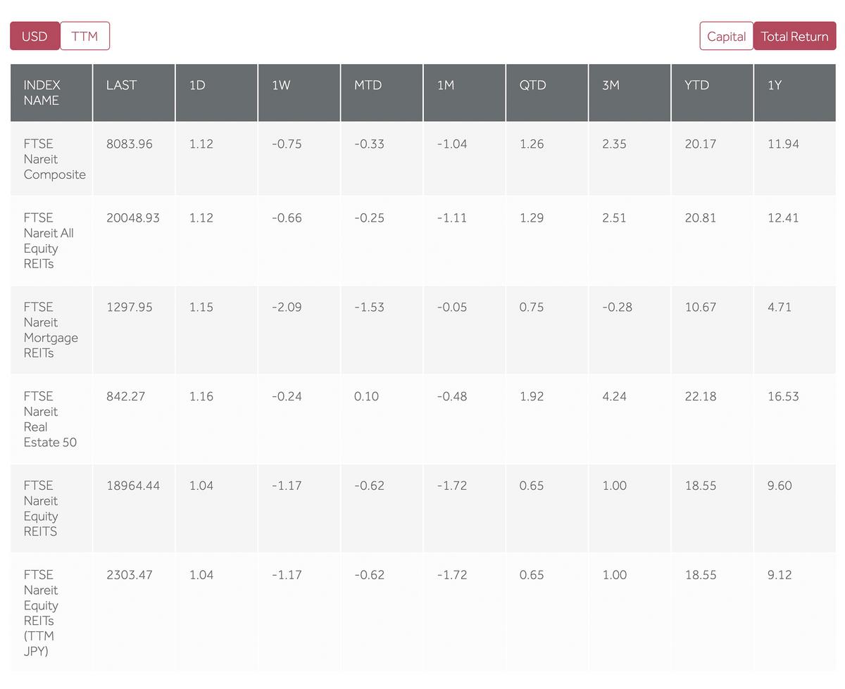 Индексы FTSE Russell, касающиеся фондов недвижимости, рассчитанные по методикам NAREIT