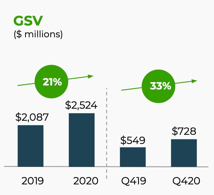 Общий объем трат на платформе компании со стороны заказчиков в миллионах долларов, рост в процентах. Источник: презентация компании, слайд 5