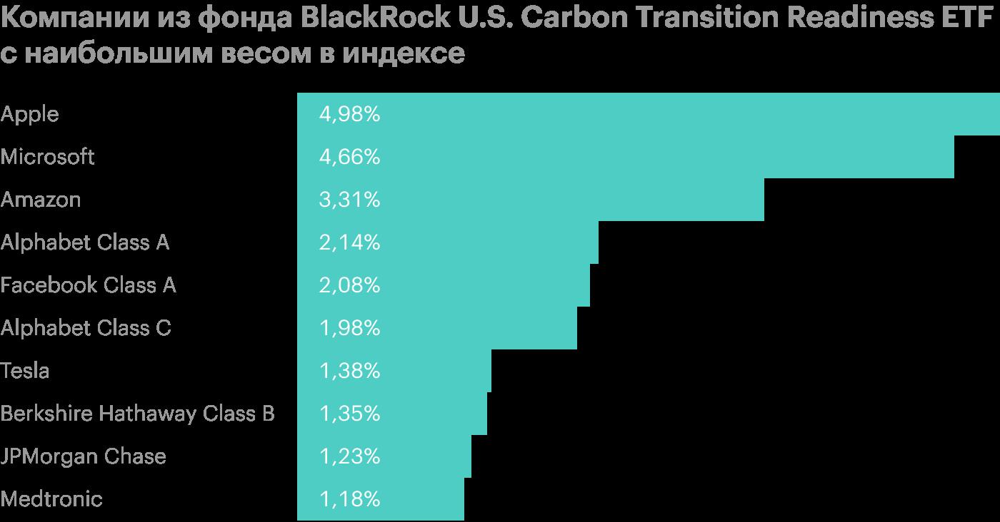 Инвесткомпания BlackRock запускает еще один ESG-фонд