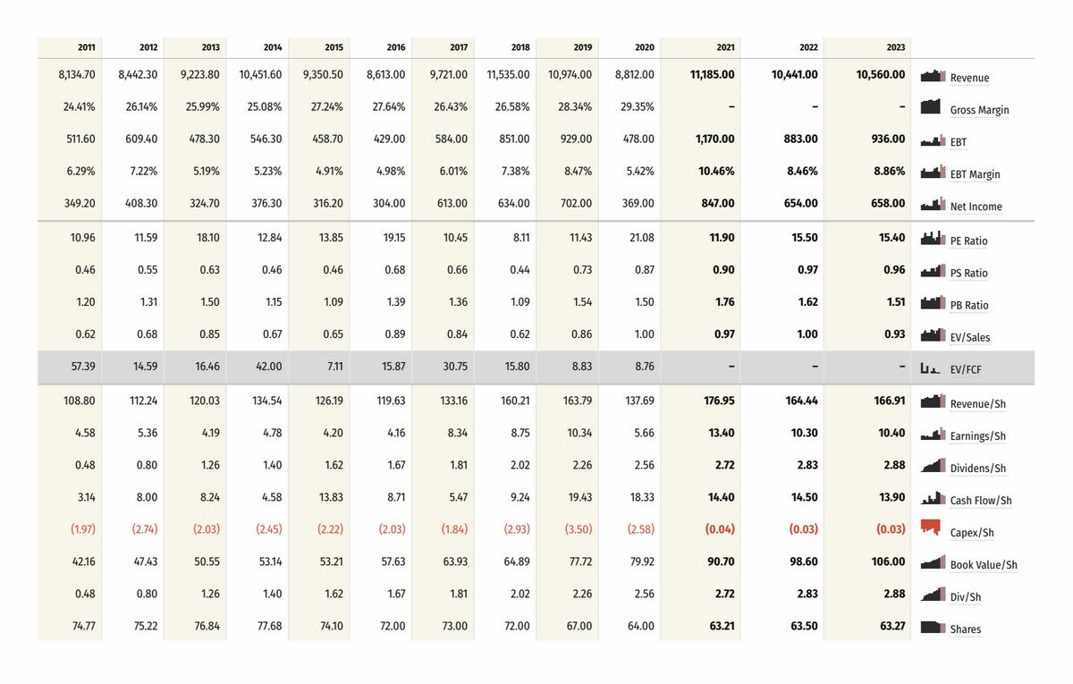 Таблица с показателями RS. Источник: stockrow.com