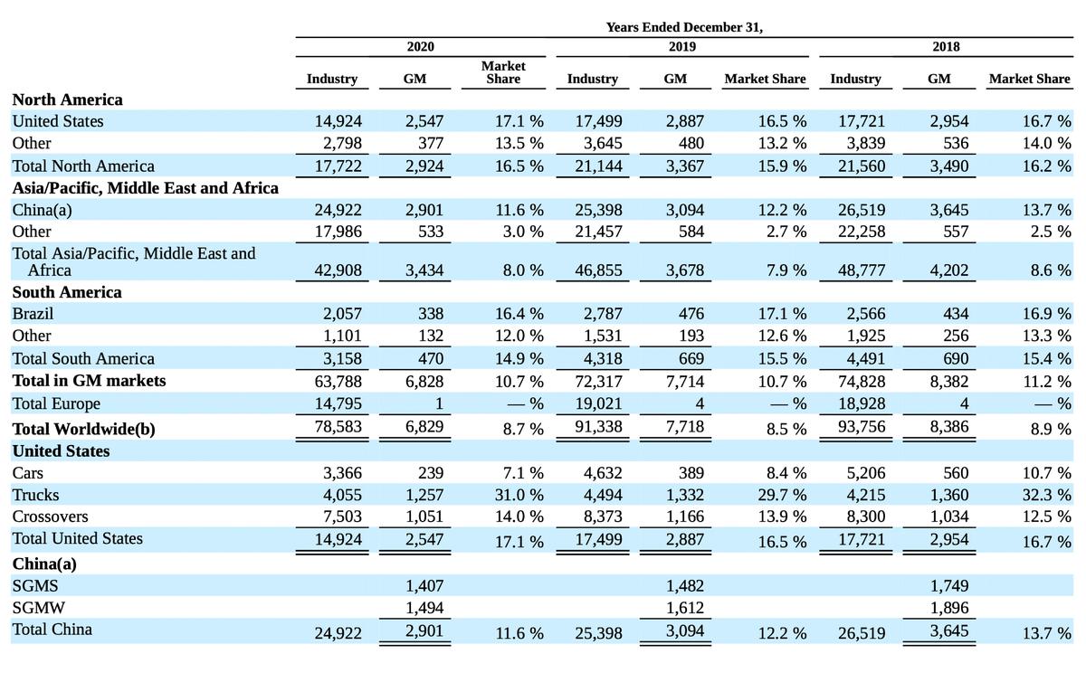 Продажи машин втысячахштук. Источник: годовой отчет компании, стр.2(5)