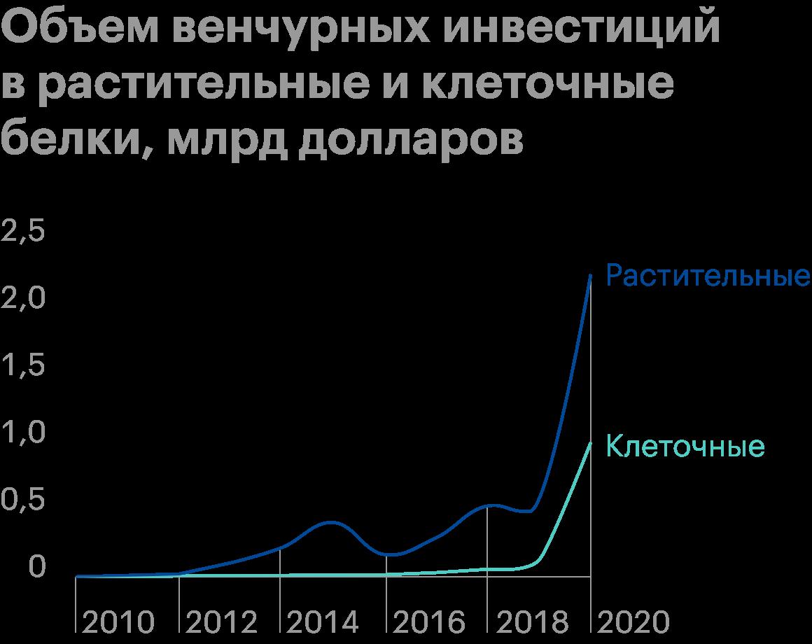 Источник: fairr.org