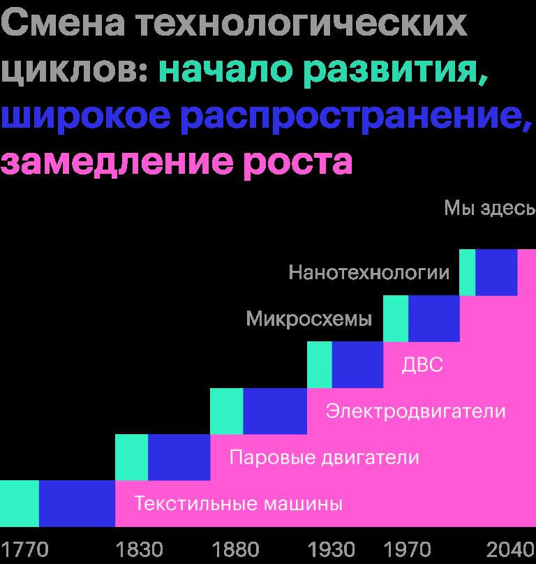 Источник: «Глазьев-ру»